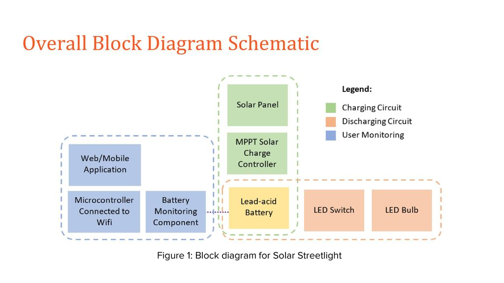 SELF-SUSTAINABLE SOLAR STREET LIGHT CHARGING - ppt download