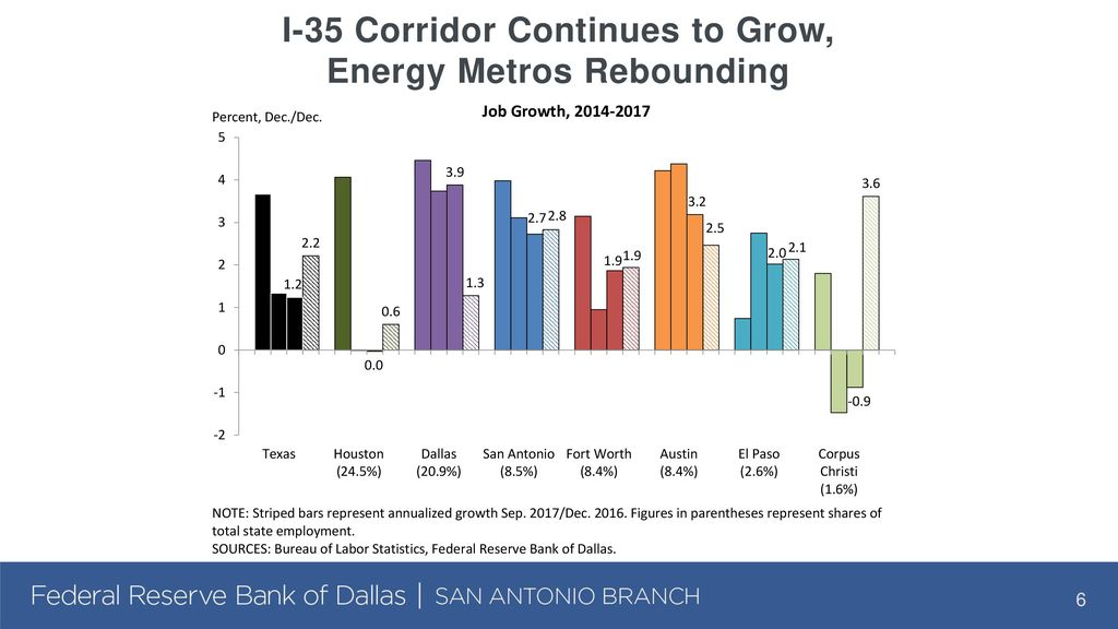 Texas Economic Outlook: Cruising in Third Gear - ppt download