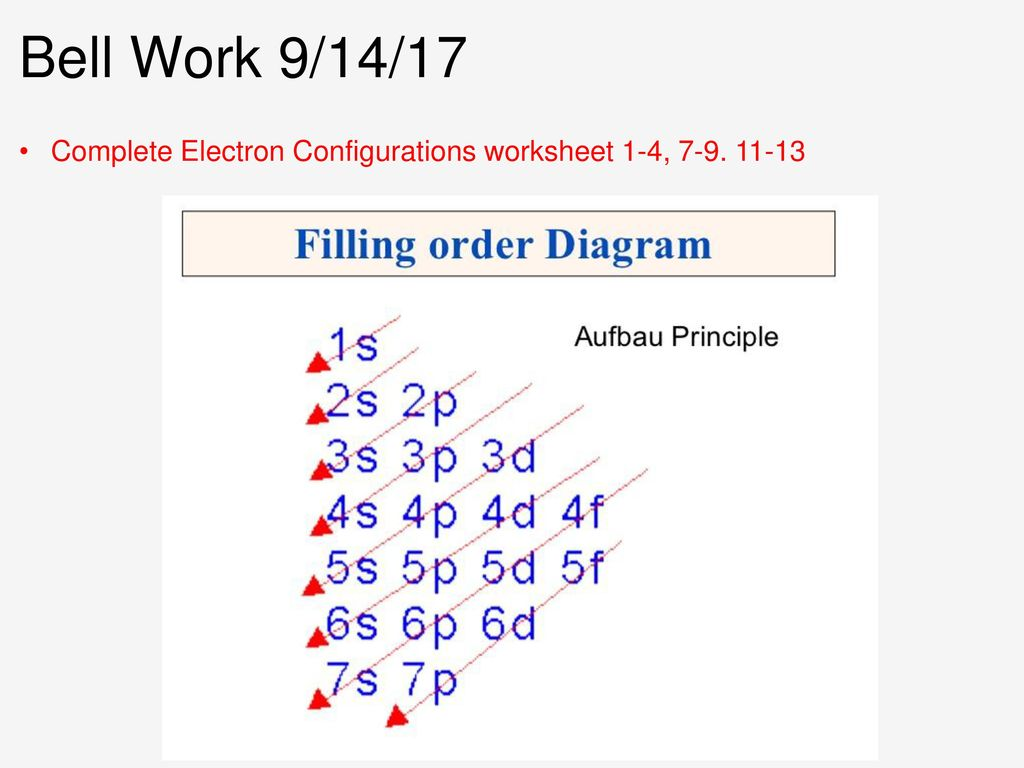 Bell Work 91417 Complete Electron Configurations Worksheet 1 4