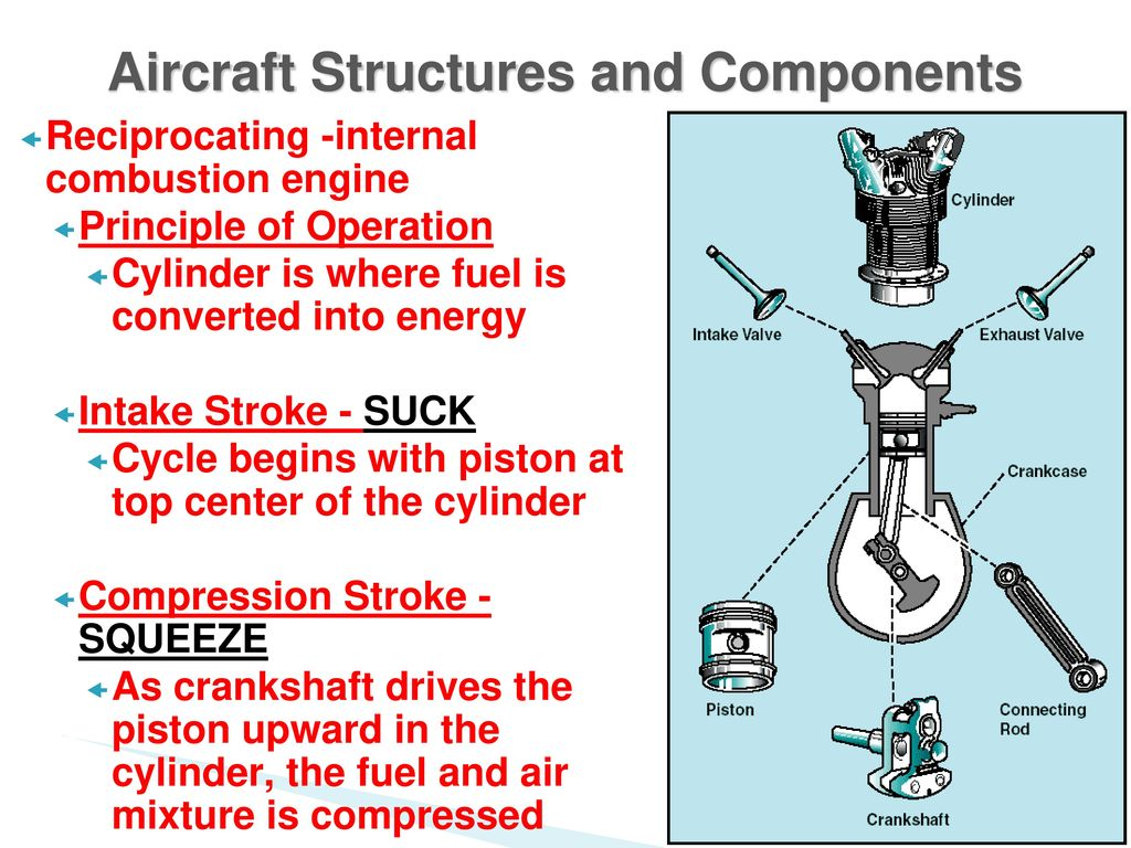 Chapter 8 Aircraft In Motion Ppt Download Piston Engine Diagram 13 Structures And Components