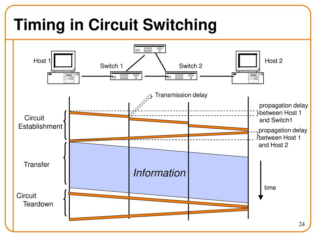 Networks Protocols Ee 122 Intro To Communication Ppt Circuit Switching Diagram Timing In