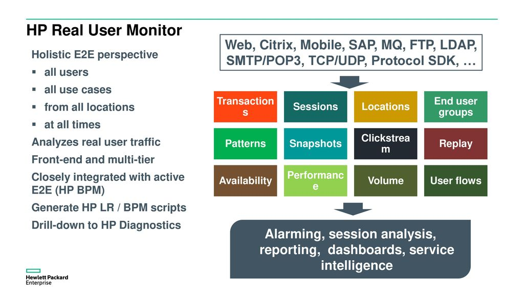 Business Activity Monitoring Solution Demo - ppt download
