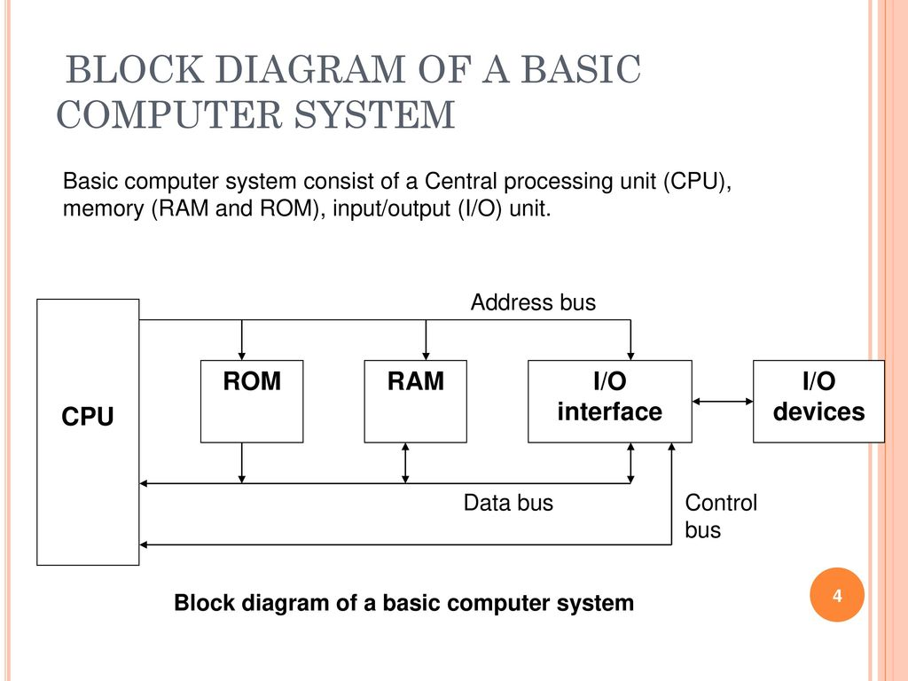 BLOCK DIAGRAM OF A BASIC COMPUTER SYSTEM