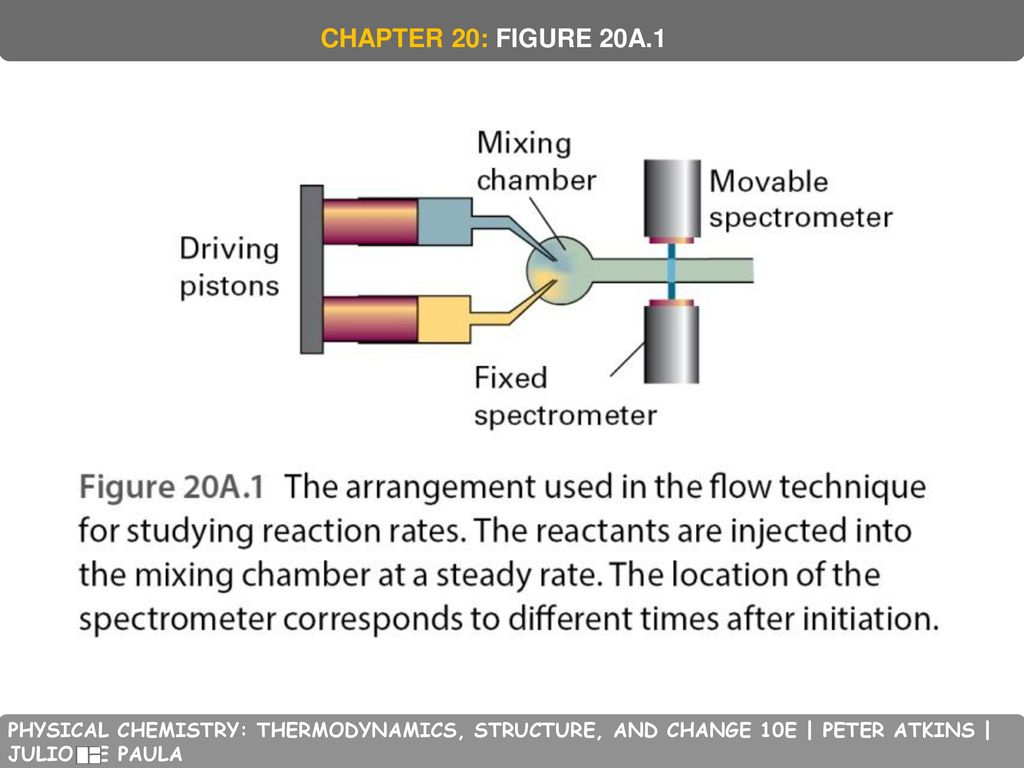 CHAPTER 20: FIGURE 20A.1 PHYSICAL CHEMISTRY: THERMODYNAMICS, STRUCTURE, AND CHANGE 10E | PETER ATKINS | JULIO DE PAULA.
