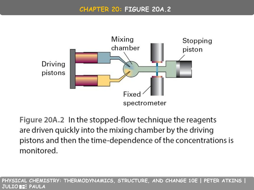CHAPTER 20: FIGURE 20A.2 PHYSICAL CHEMISTRY: THERMODYNAMICS, STRUCTURE, AND CHANGE 10E | PETER ATKINS | JULIO DE PAULA.