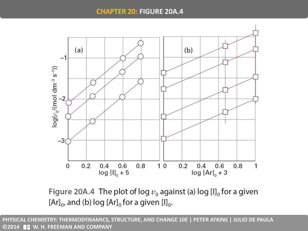 CHAPTER 20: FIGURE 20A.4 PHYSICAL CHEMISTRY: THERMODYNAMICS, STRUCTURE, AND CHANGE 10E | PETER ATKINS | JULIO DE PAULA.