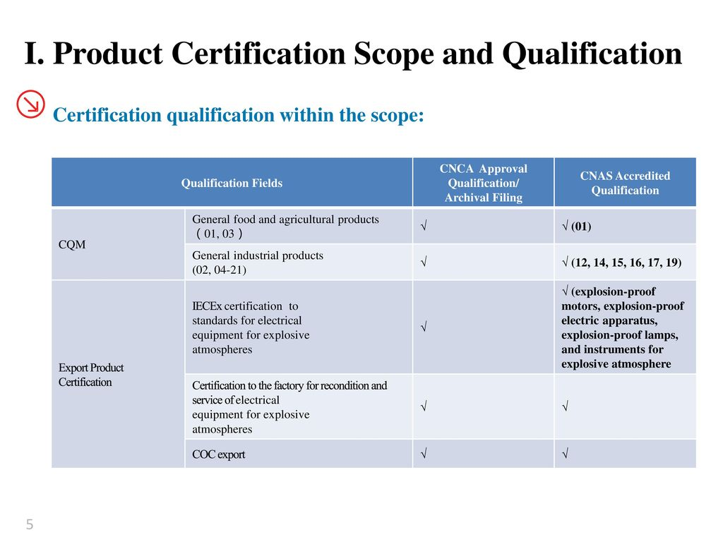 Business Profile of the Product Certification of China