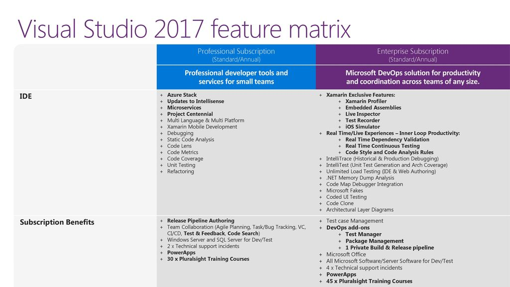 What's New in Visual Studio ppt download