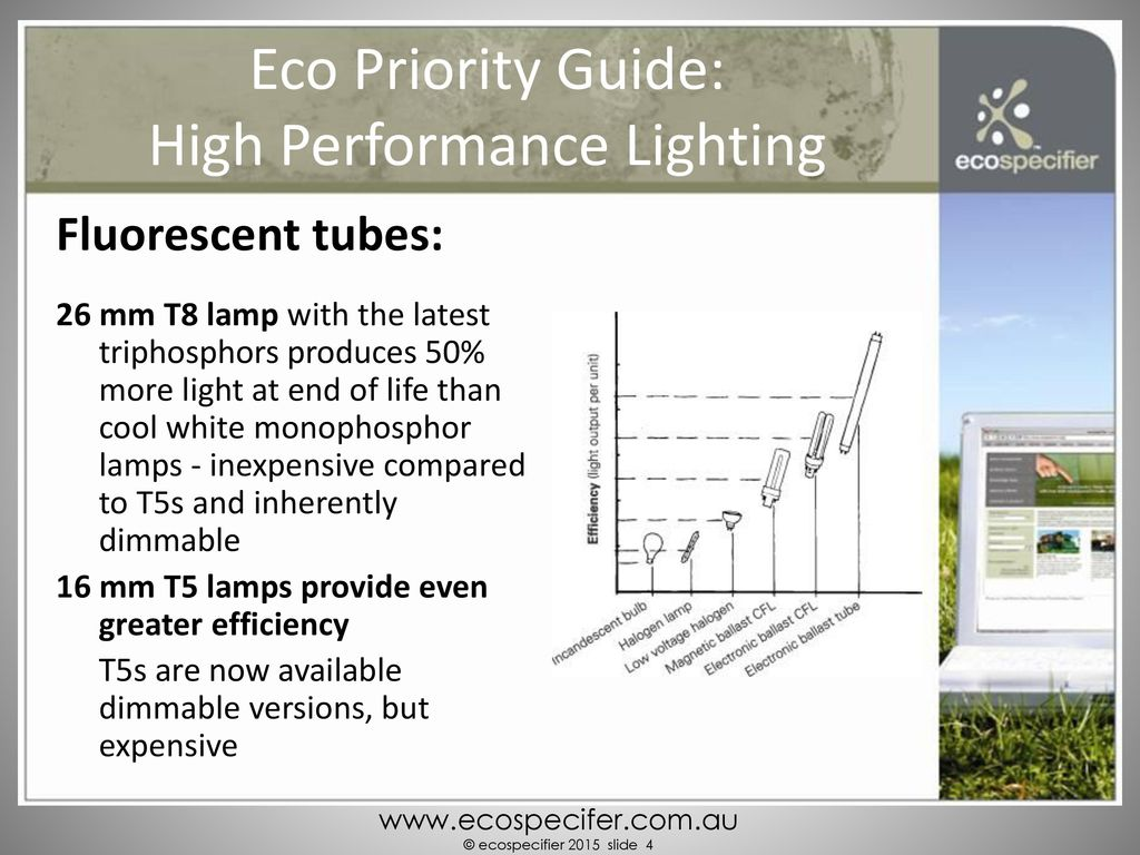 Eco Priority Guide 3 High Performance Lighting Ppt Download Cfl Electronic Ballast Circuit