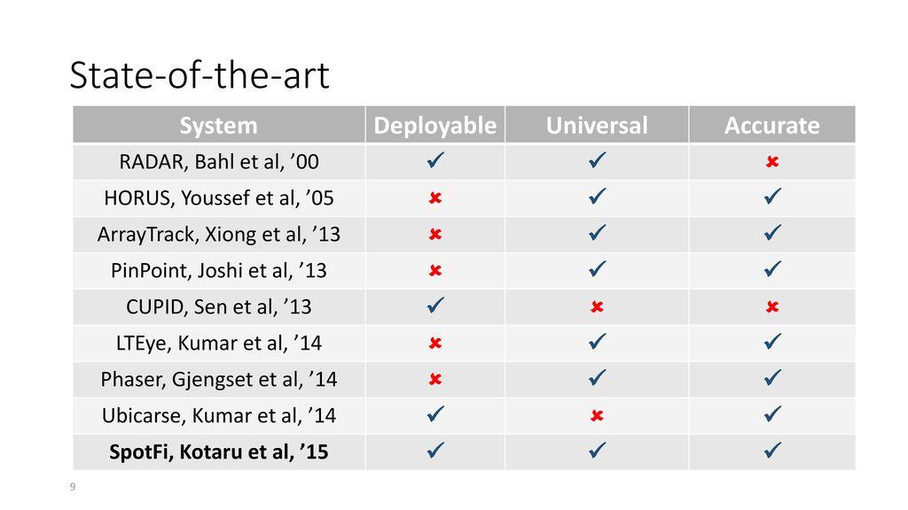 SpotFi: Decimeter Level Localization using WiFi - ppt download