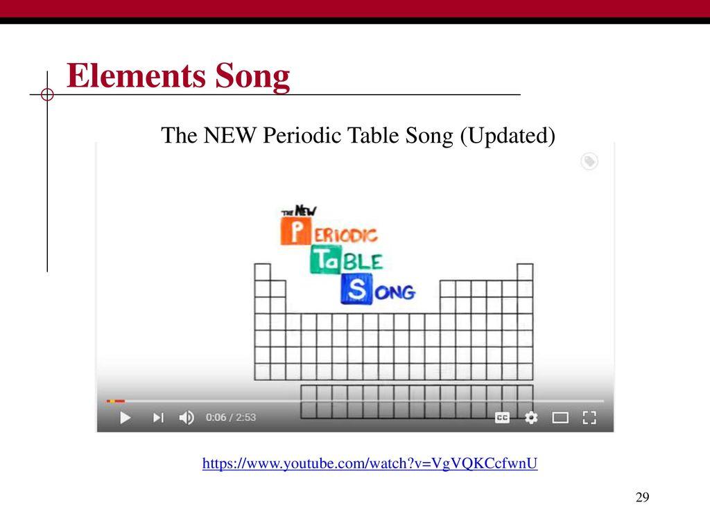 Biology I Biochemistry Atoms Subatomic Particles Elements Ppt