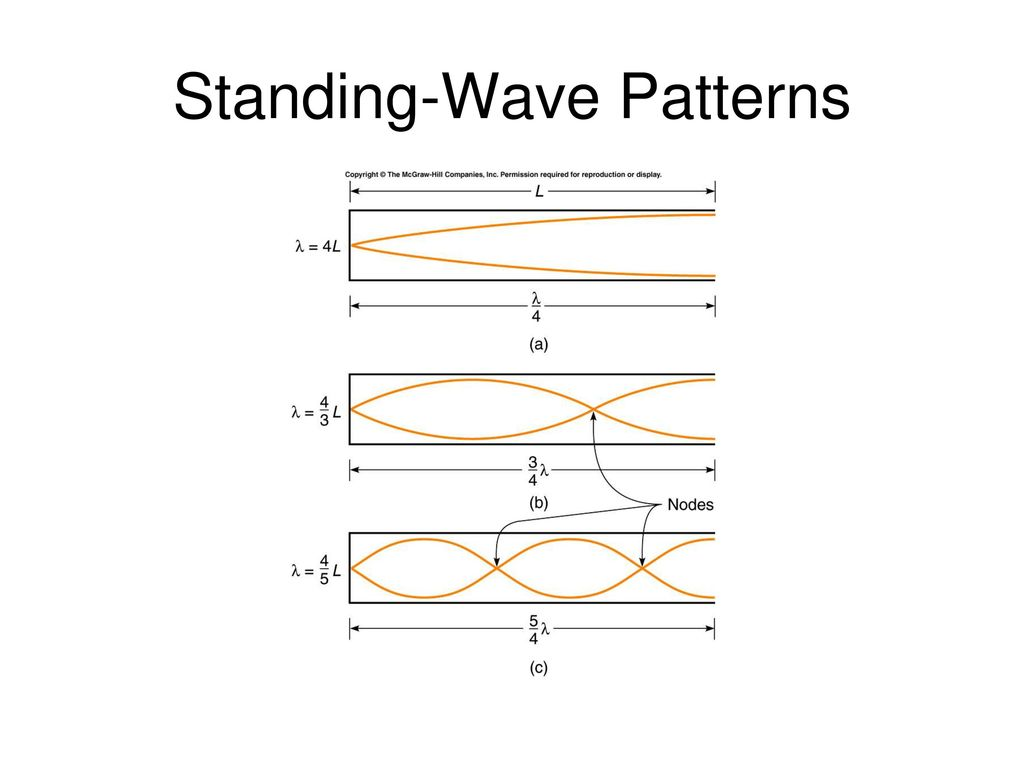 Standing Wave Pattern Cool Design Ideas