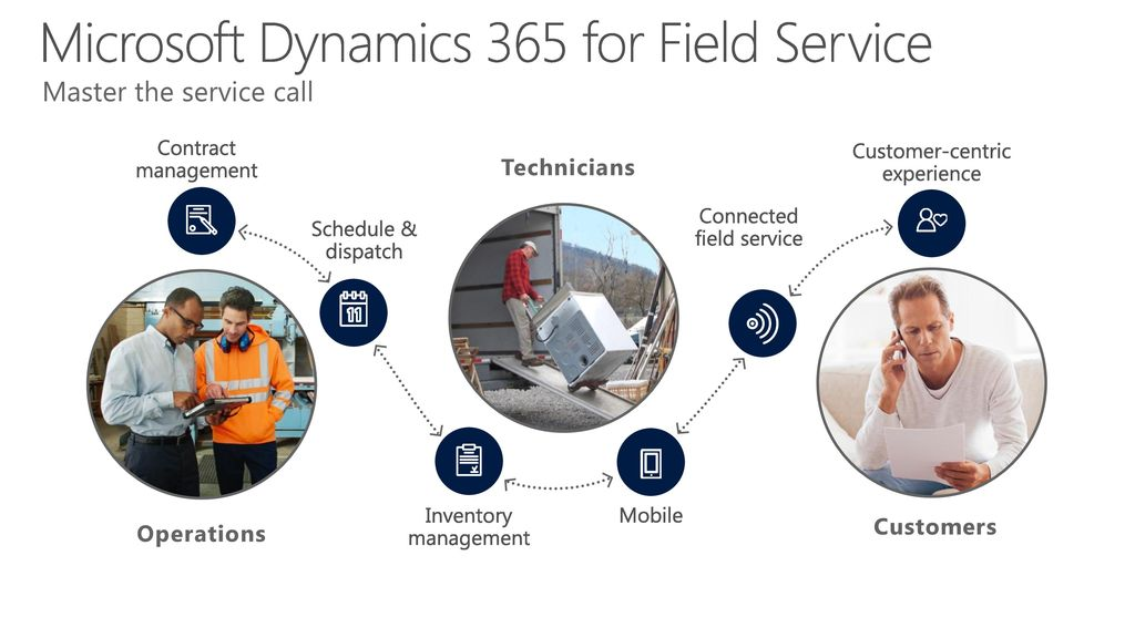 Dynamics 365: Connected Field Service - ppt download