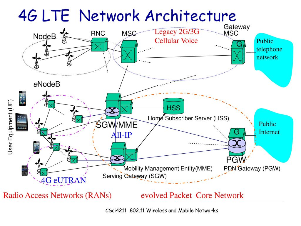 CSci Wireless and Mobile Networks