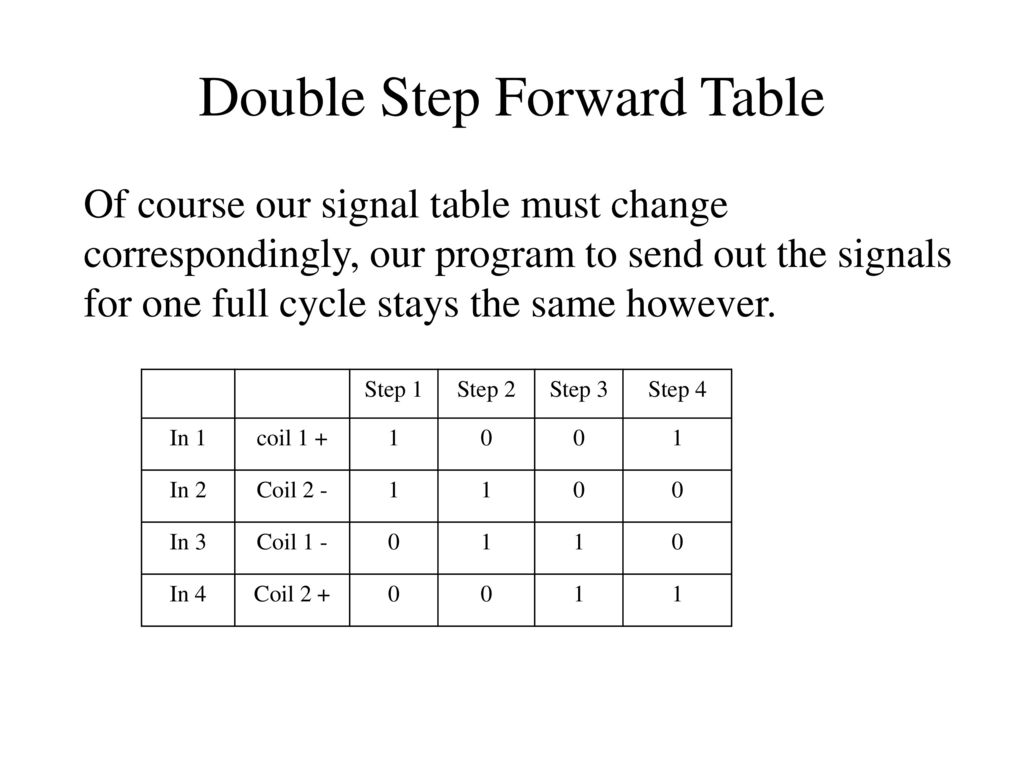 Lecture 9 Uli Raich Ucc Semester 2017 Ppt Download Wiringpi Pwm Functions 10 Double Step Forward Table