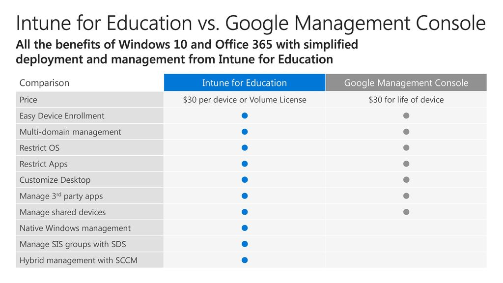 Windows 10 Modern Management in Education - ppt download