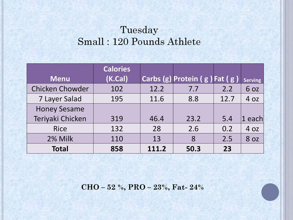 Is 110 Pounds Fat For 5 6
