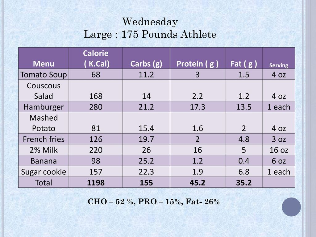 Food Selections for UW-Stout Atheletes for Lunch at The