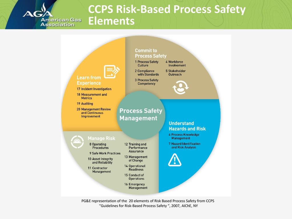 Guidelines for the Management of Change for Process Safety