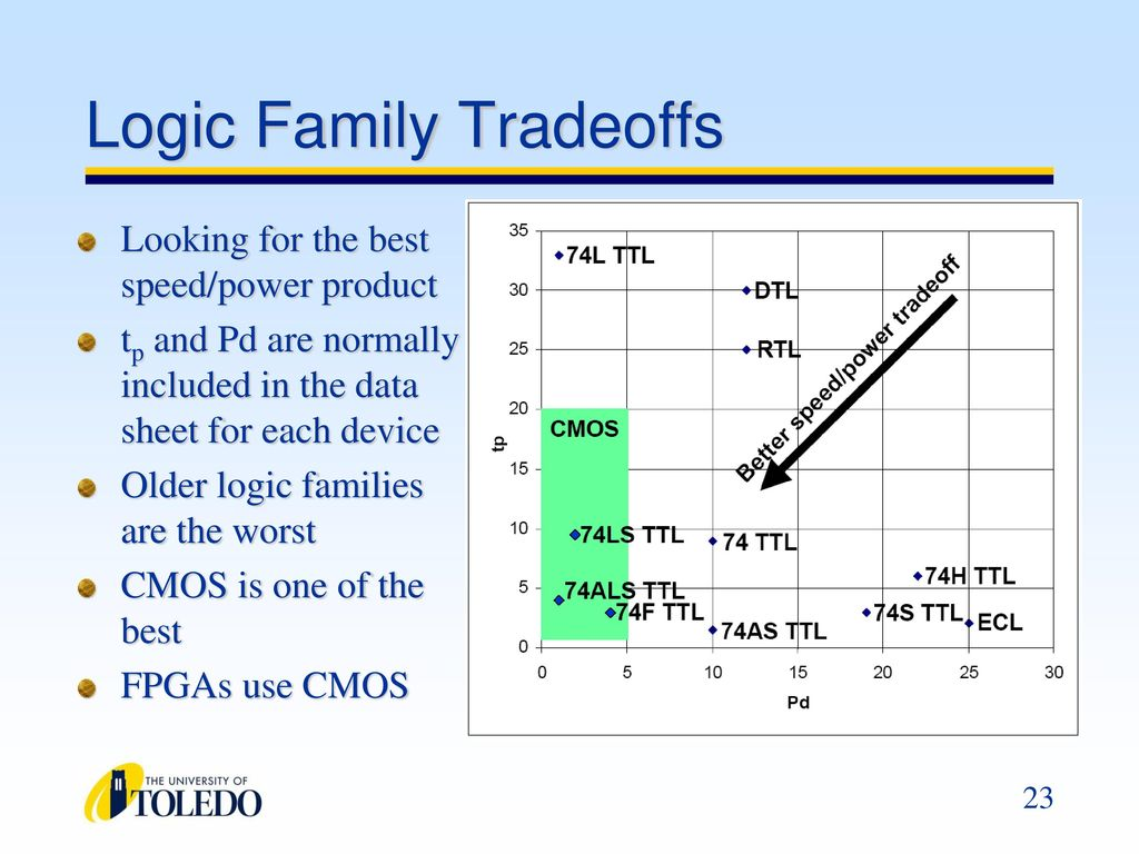Logic Families Family A Collection Of Different Ics That Ttl Inverter Circuit Schematic Tradeoffs
