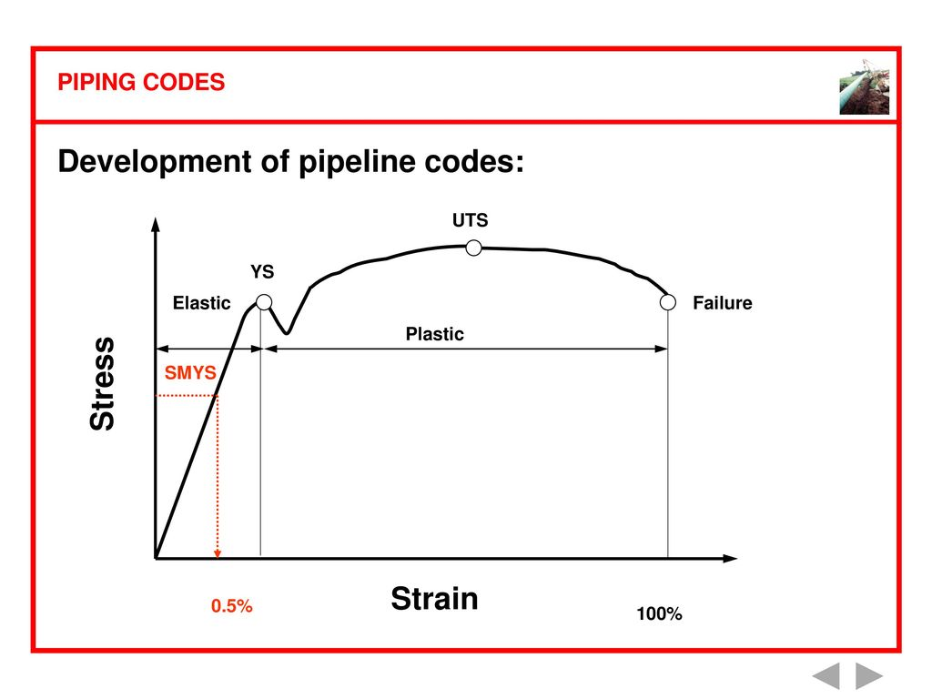 Piping Codes Ppt Download Hydrotest Diagram Development Of Pipeline