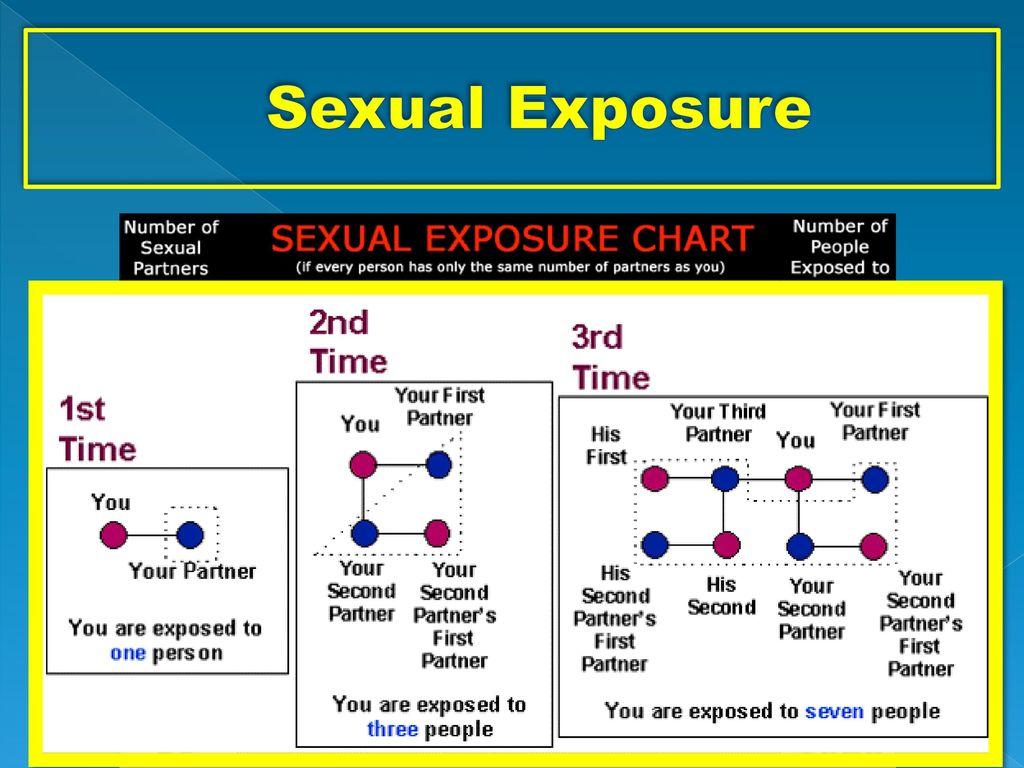 Sexual Exposure