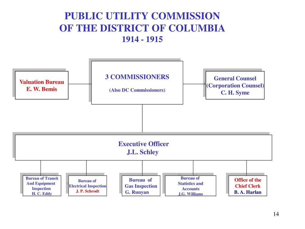 EVOLUTION OF THE ORGANIZATIONAL STRUCTURE OF THE PUBLIC