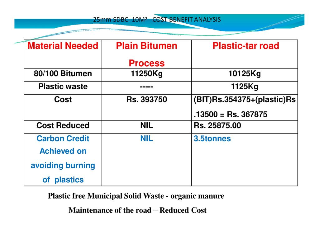PLASTIC POLYMER ROAD URGE OF NEW ERA - ppt download