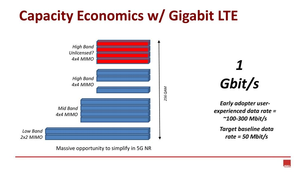 Heavy Reading's View Automated 4G/5G Core Networks - ppt