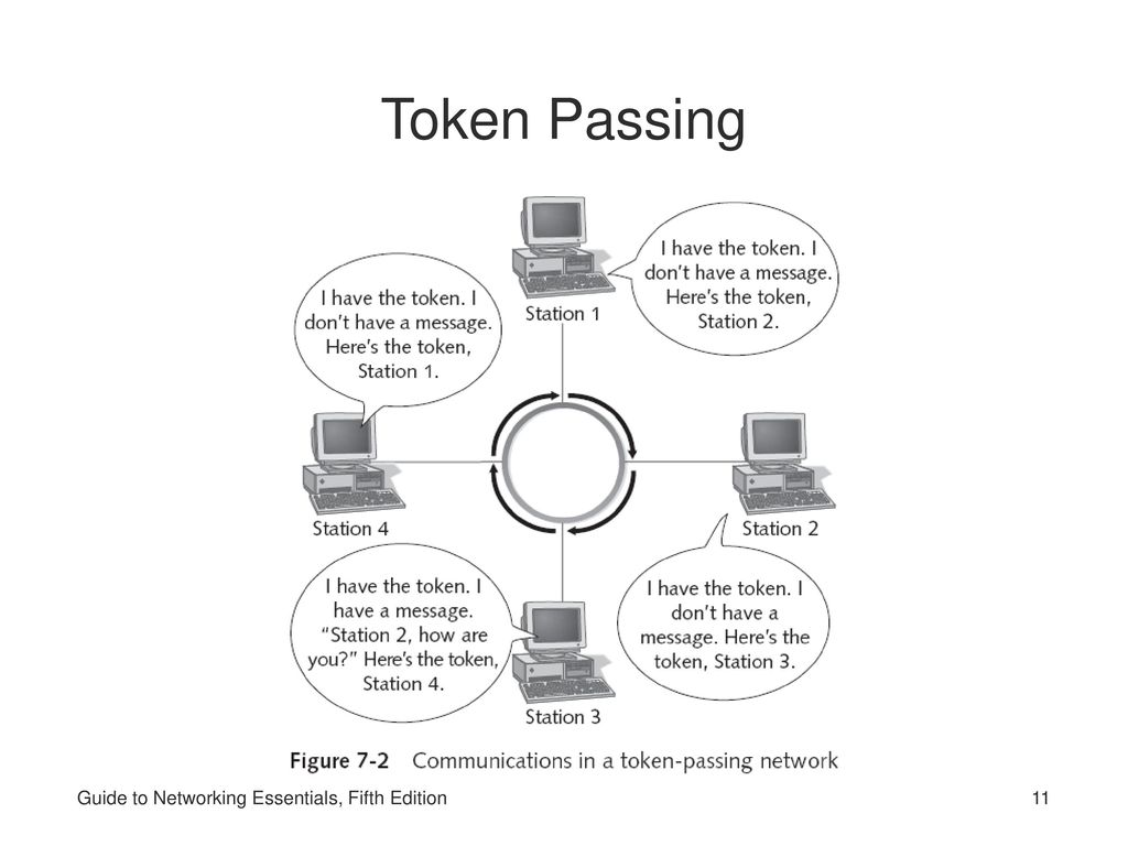 11 Token Passing Guide to Networking Essentials, Fifth Edition