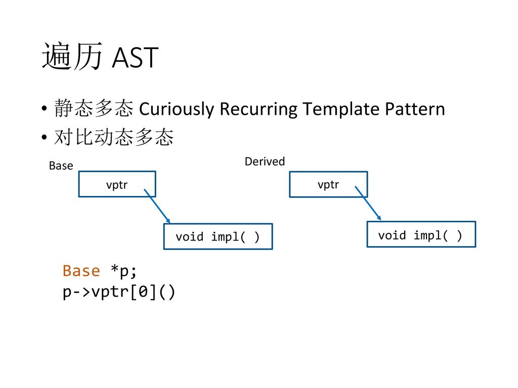 H ppt download ast curiously recurring template pattern base p maxwellsz