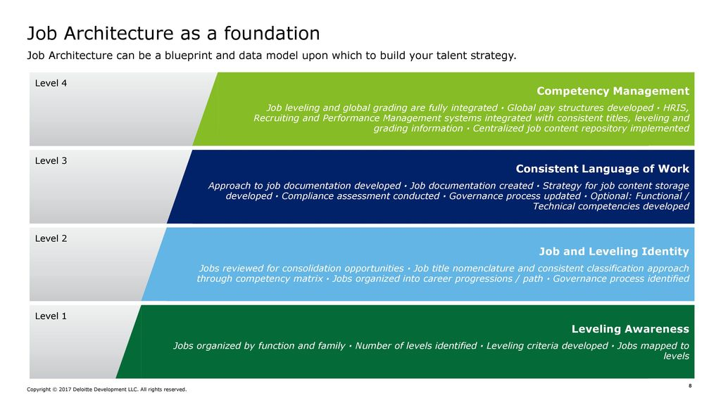 Job Architecture Building a Foundation for Talent Programs - ppt