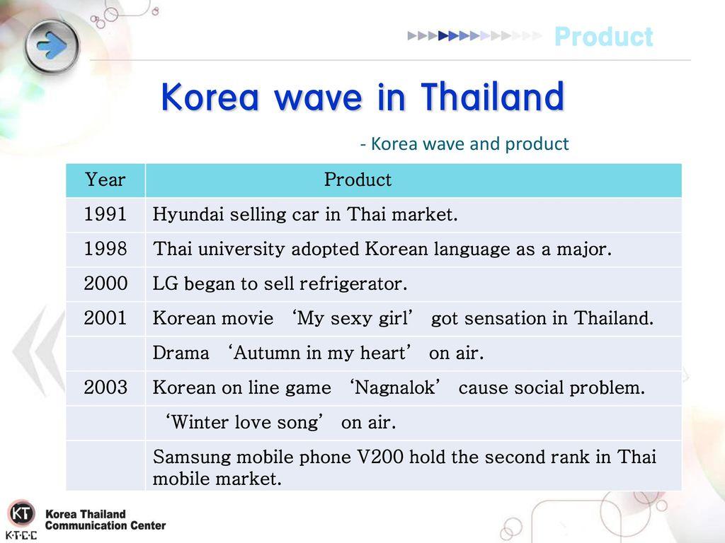 Korea Thailand Communication Center) - ppt download