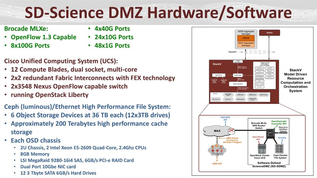 Regional Software Defined Science DMZ (SD-SDMZ) - ppt download
