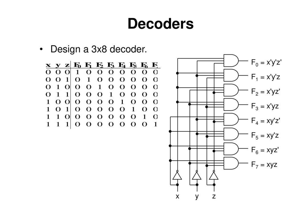 Combinational Functions And Circuits Ppt Download Logic Diagram Of 3x8 Decoder 3 Decoders Design A