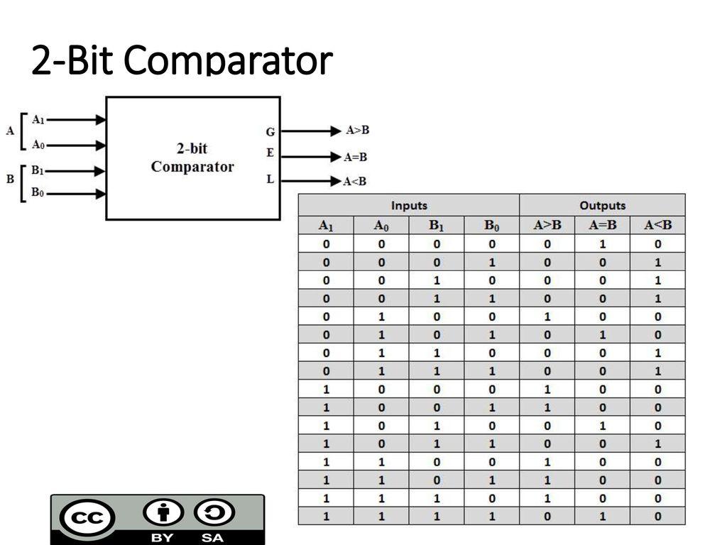 Combinational Circuit Design Ppt Download 1 Bit Comparator Block Diagram 29 2
