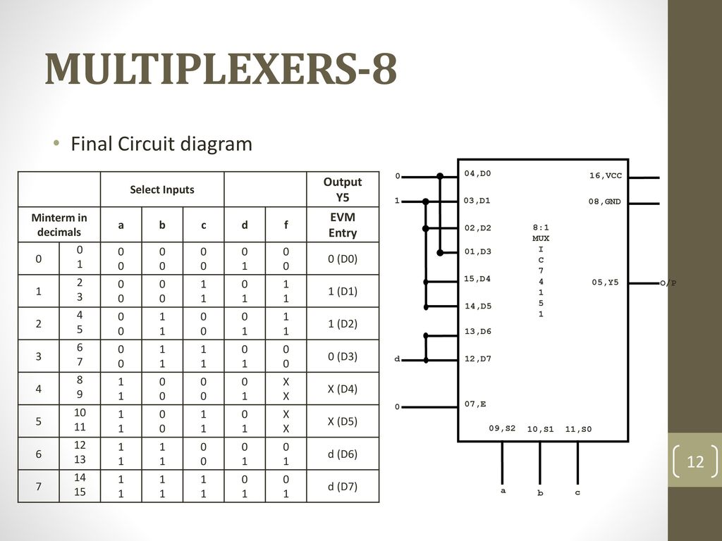 Data Processing Circuits And Flip Flops Ppt Download Figure 7 4x1 Multiplexer With 2x4 Decoder Selector Circuit Diagram 12 Multiplexers 8 Final