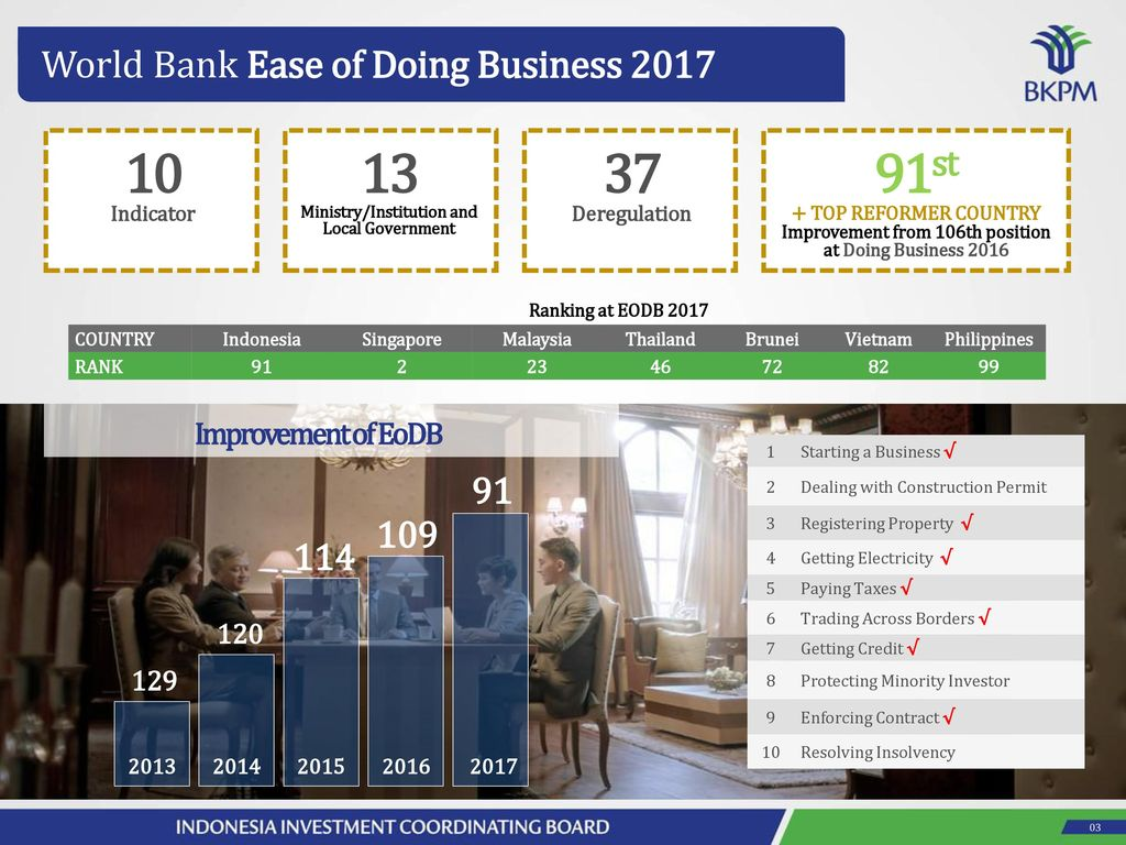 the Ease of Doing Business in Indonesia - ppt download
