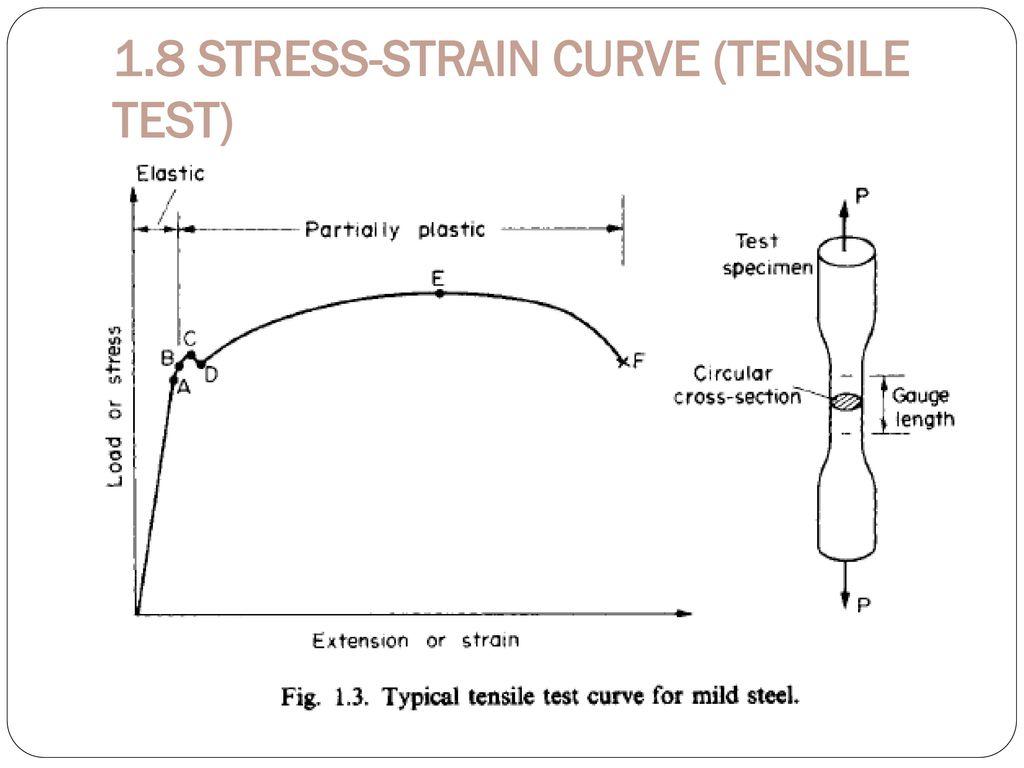 Simple Stress Strain Ppt Download Vs Diagram 29 18 Curve Tensile Test
