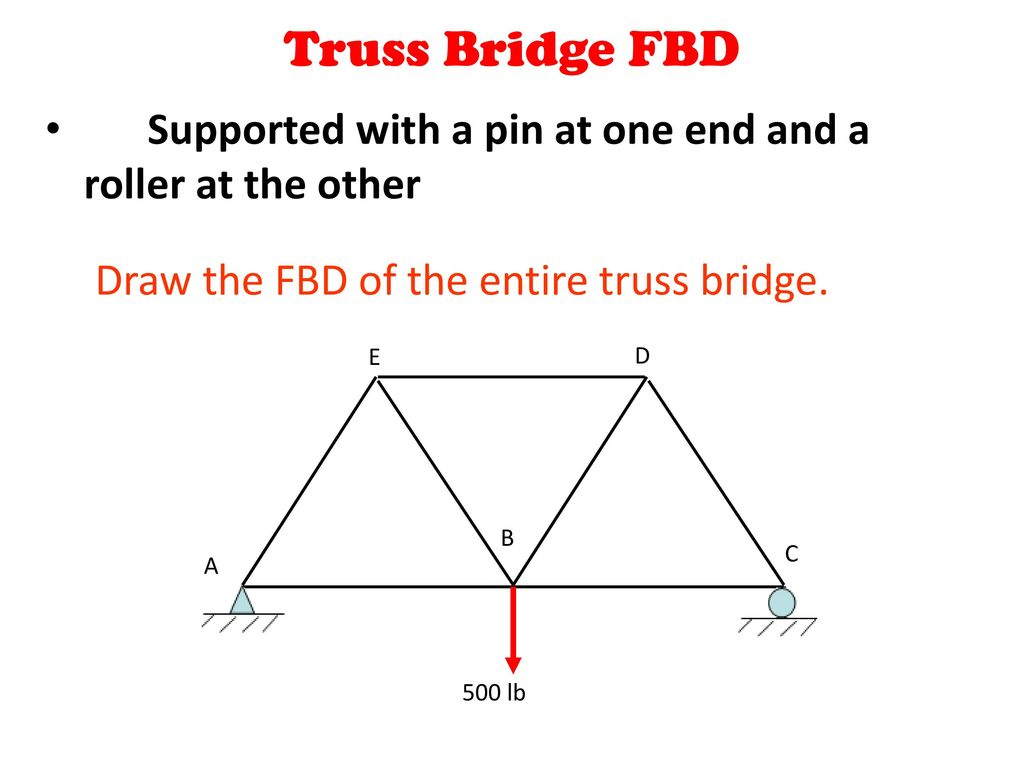 Forces And Free Body Diagrams Ppt Download Truss Bridge Diagram Through Fbd Principles Of Engineeringtm Unit 4 Lesson Statics