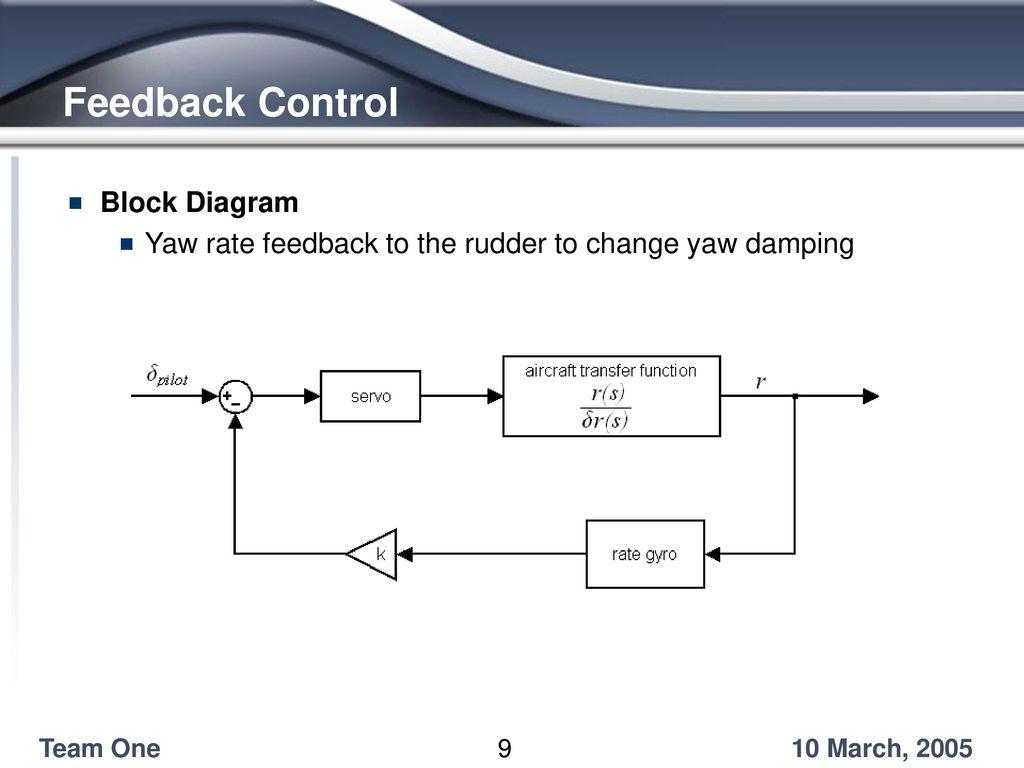 Feedback Control Block Diagram