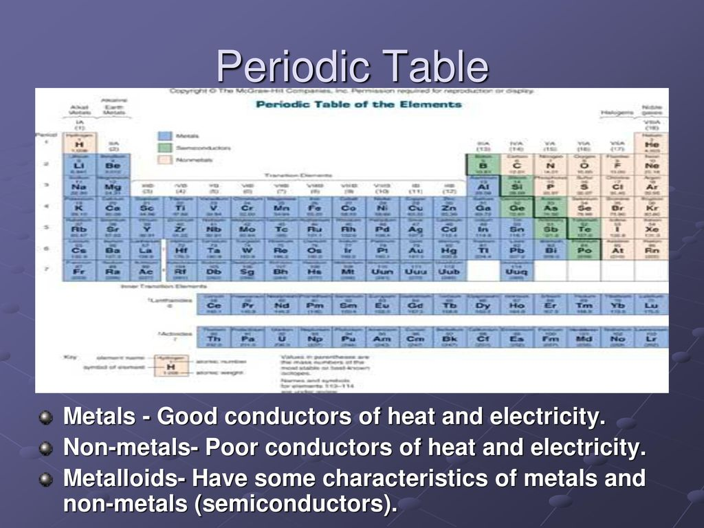 Classification Of Periodic Table Ppt Download