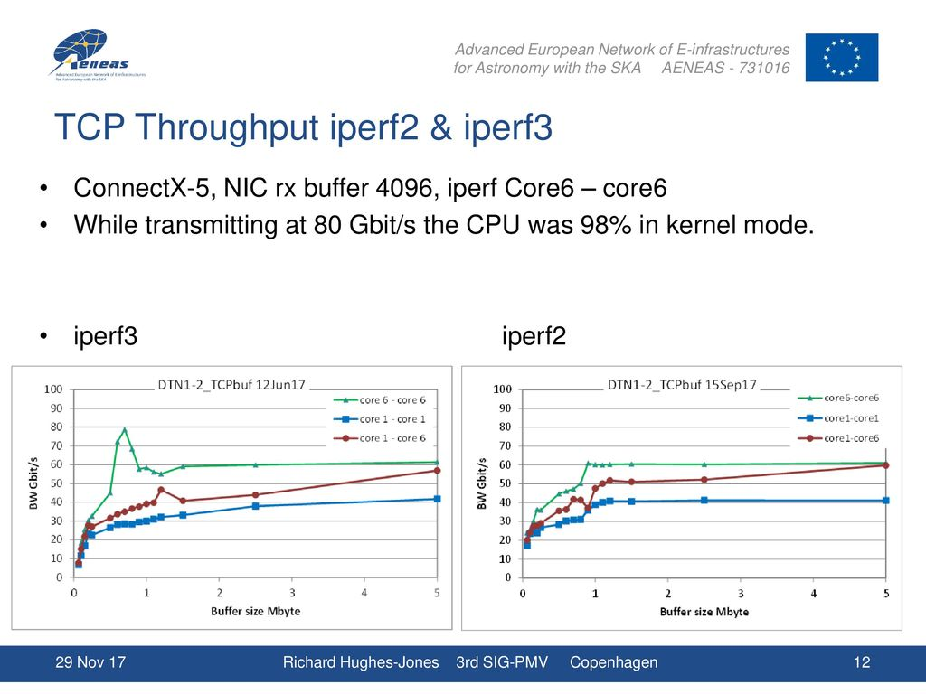 Data Transfer Node Performance GÉANT & AENEAS - ppt download