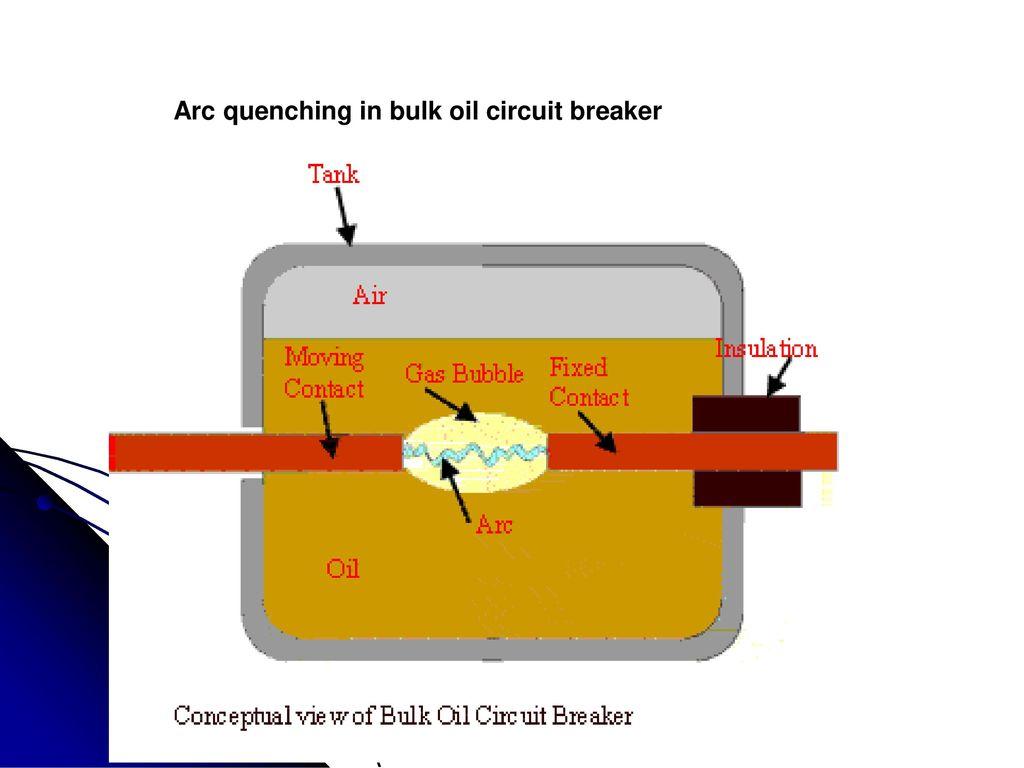Oil Circuit Breakers Ppt Download