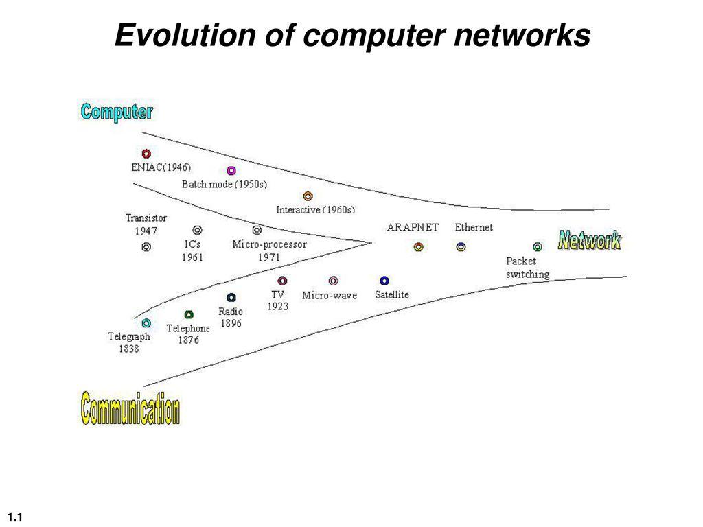 Evolution Of Computer Networks Ppt Download