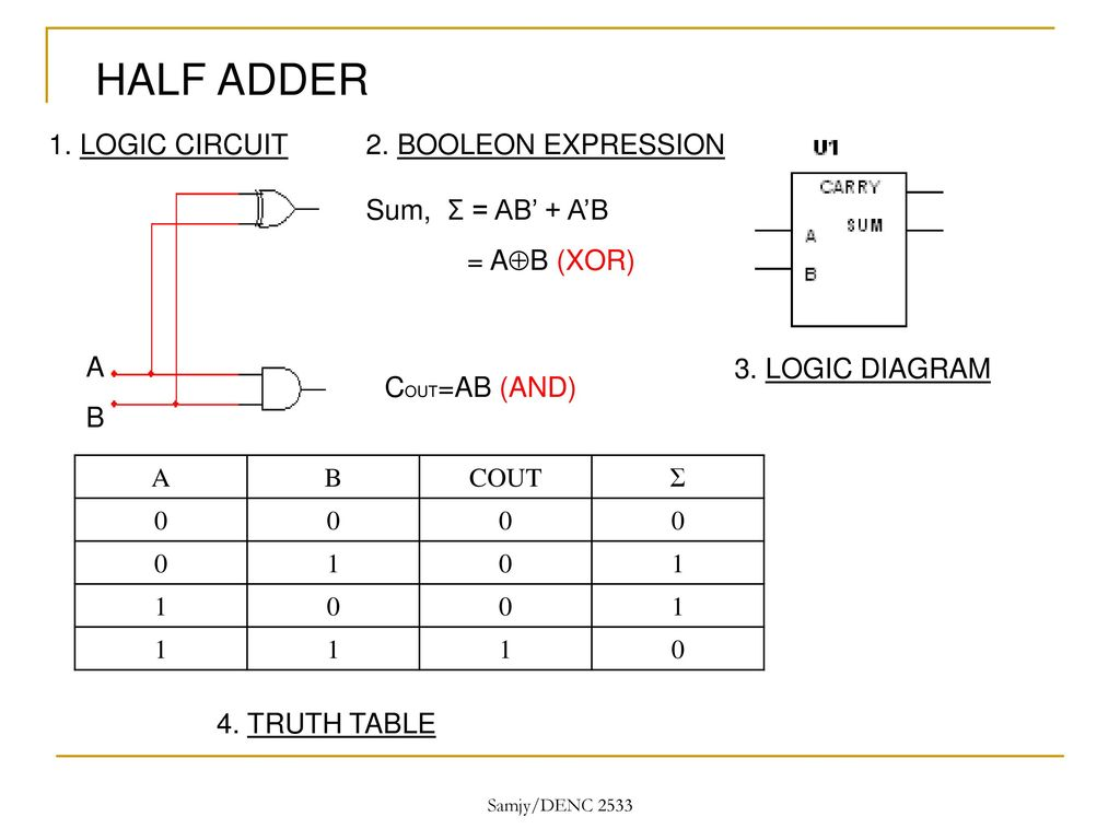 Digital Electronics With Multisim Ppt Download Circuit Diagram For Half Adder 5