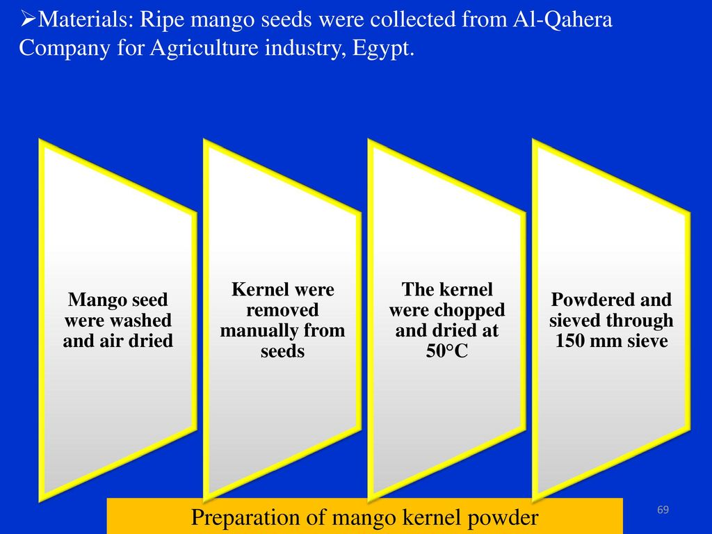 Composition and utilization of mango bio-waste - ppt download