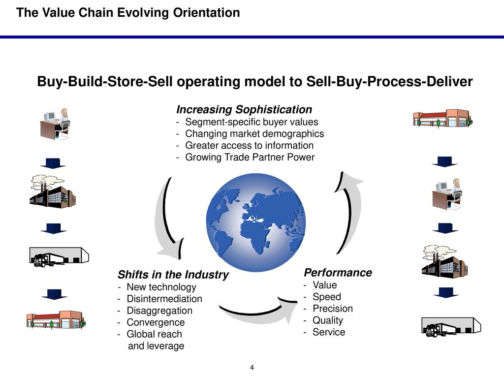 eCommerce Overview – Supply Chain - ppt download
