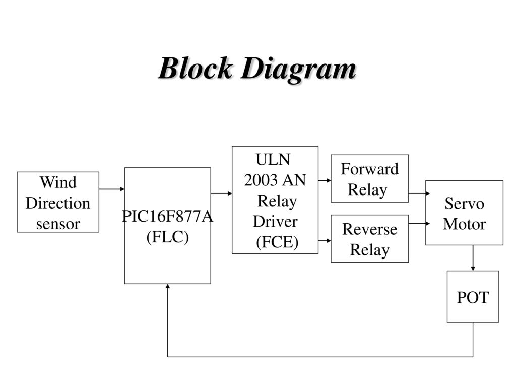 Fuzzy Based Servo Position Control For Wind Turbines Ppt Download Motor Diagram Block Uln 2003 An Relay Driver Fce Forward Pic16f877a