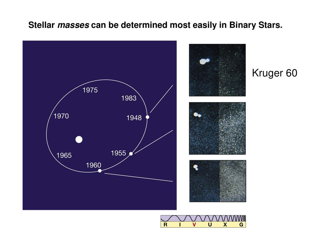 The Hertzsprung Russell Diagram Ppt Download These Diagrams Called Hertzsprungrussell Or Hr 17 Stellar